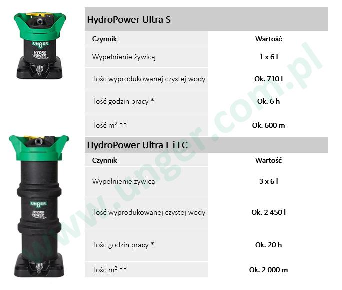 Wydajność filtracyjna unger HydroPower Ultra